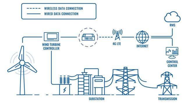 Teltonika-Lösung-Überwachung-Windkraftanlagen