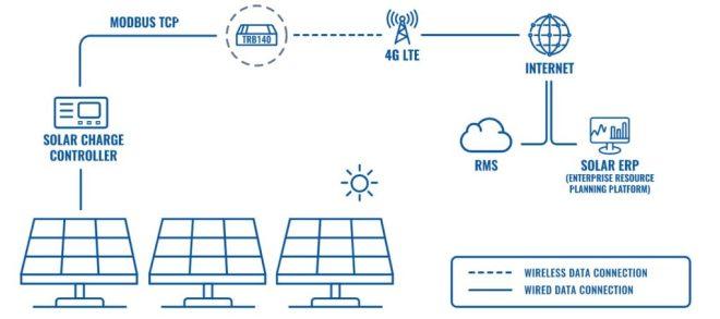 Teltonika TRB140 Solaranlage Einsatz