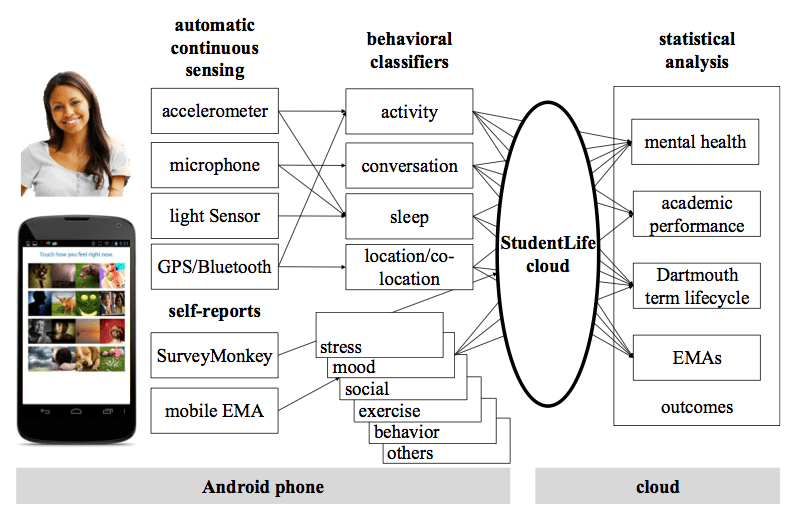 Smartphone sensors used to determine mental health