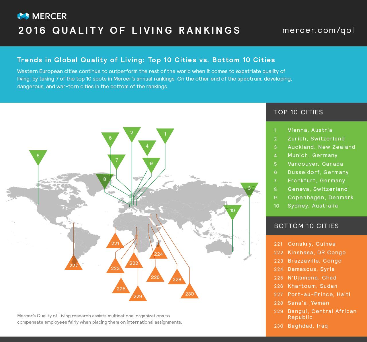 Mercer 2016 Quality of Living Rankings