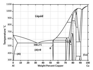 Phase Diagram  Industrial Metallurgists