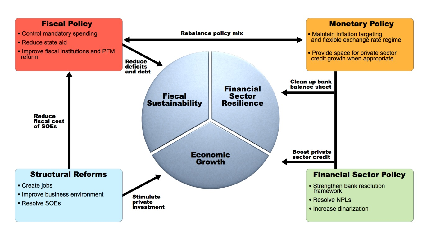 hight resolution of imf communications department