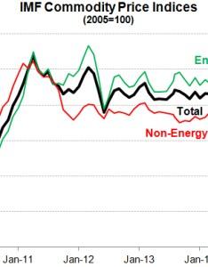 Commodity price tracker also imf primary prices rh