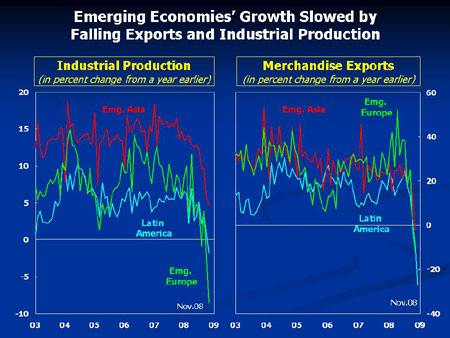 Chart on trade flows and industrial production