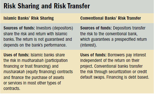 Risk Sharing and Risk Transfer
