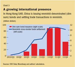 Chart 3. A growing international presence