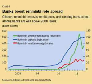 Chart 4. Banks boost renminbi role abroad