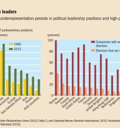 chart 1 women leaders click to enlarge [ 1170 x 959 Pixel ]