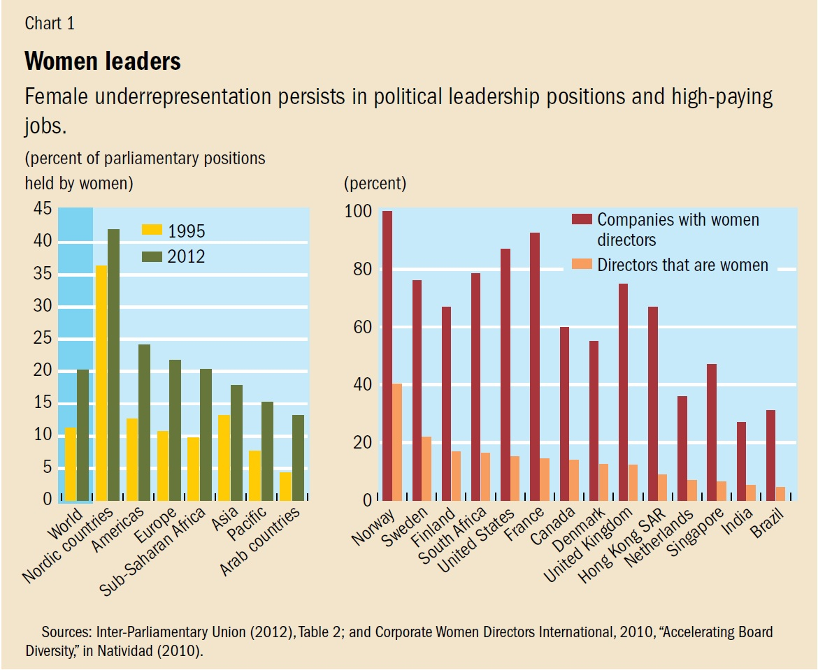 hight resolution of chart 1 women leaders click to enlarge