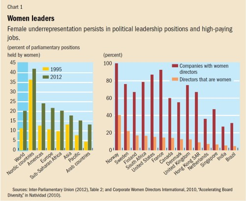 small resolution of chart 1 women leaders click to enlarge