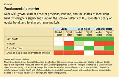Chart 4. Fundamentals matter