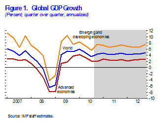 Figure 1. Global GDP Growth