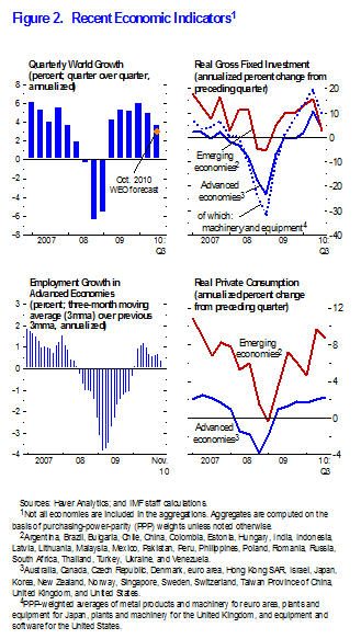 Figure 2. Recent Economic Indicators