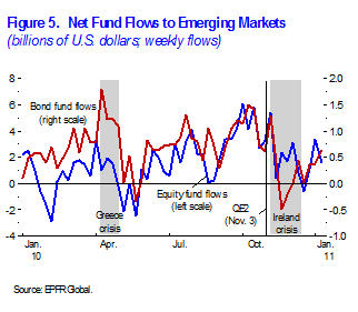 Figure 5. Net Fund Flows to Emerging Markets