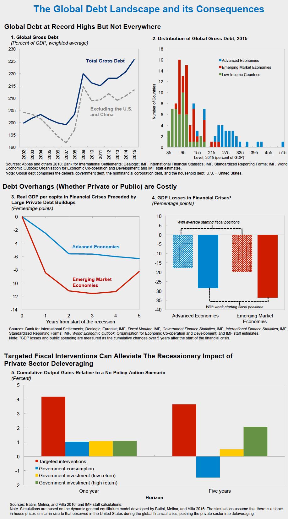 small resolution of a diverse debt landscape