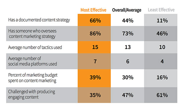 Content Marketing Effectiveness (courtesy of CMI and Marketing Profs)