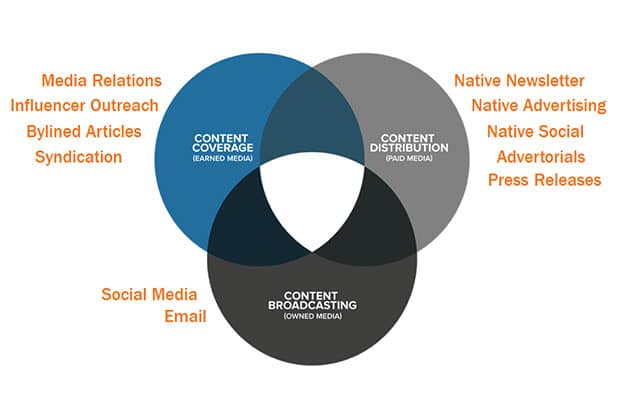 Content Promotion Breakdown (image courtesy of HubSpot)