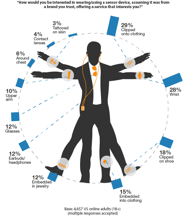 Wearable Technology Demand