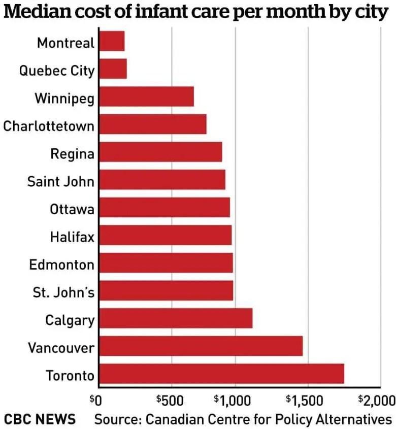 Imigração com filhos/crianças: creches no Canadá