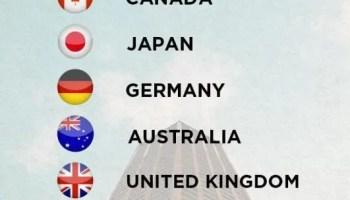 ranking dos melhores países do mundo