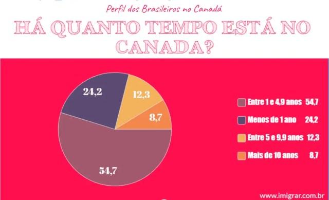 Quanto tempo brasileiros no Canada