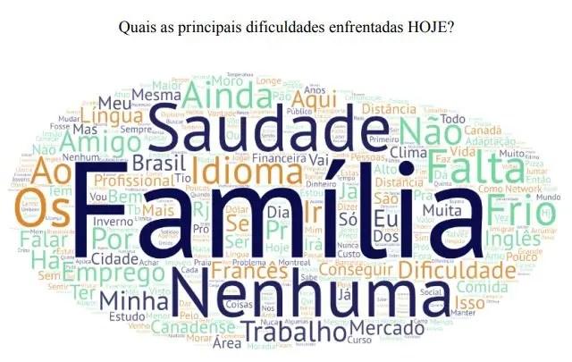 Perfil de Brasileiros no Canadá: dificuldades hoje