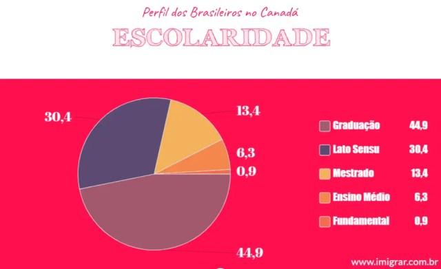 escolaridade dos brasileiros no canadá