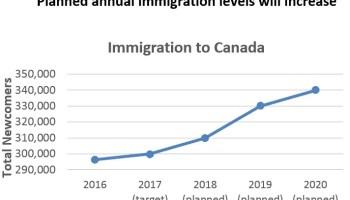 Imigração Canadá: gráfico que mostra o número de imigrantes ao passar dos anos