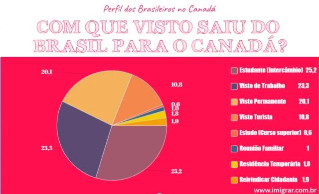 Visto que saiu do Brasil para o Canada