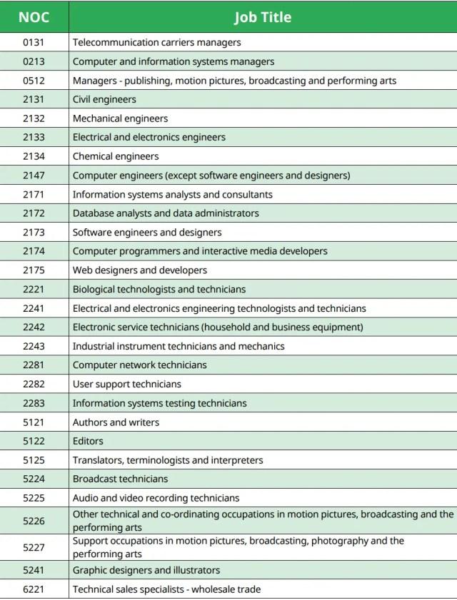 Lista de Profissões Elegíveis ao BC PNP Tech Pilot