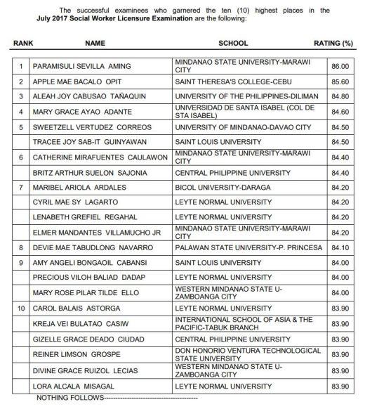 2 Bicolanos among Top 10 in Social Work Licensure Exam