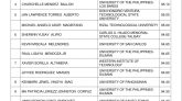 2 Bicolanos Among Top 10 in the November 2018 Civil Engineer Licensure Exam