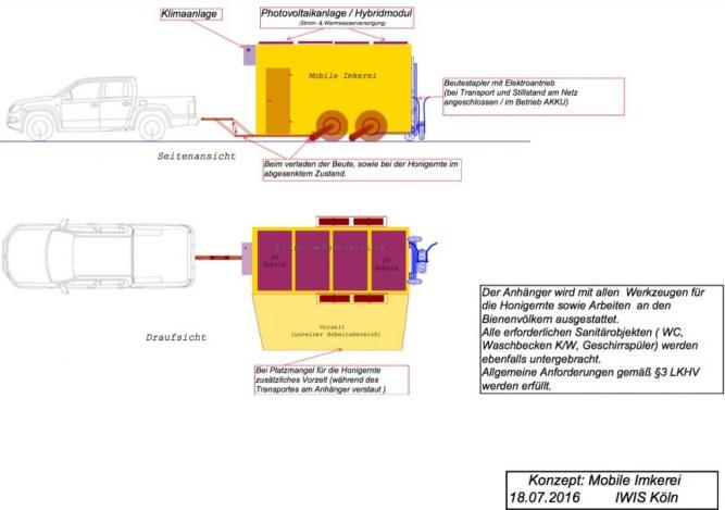 mobile Imkerei Entwurf