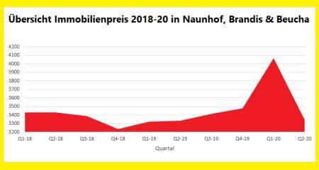 Immobiienbewertung Naunhof/ Brandis,/ Beucha