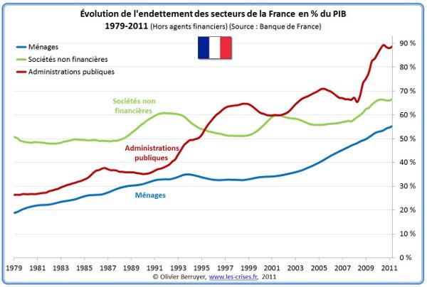 La dette immobilière des Français a doublé en 10 ans