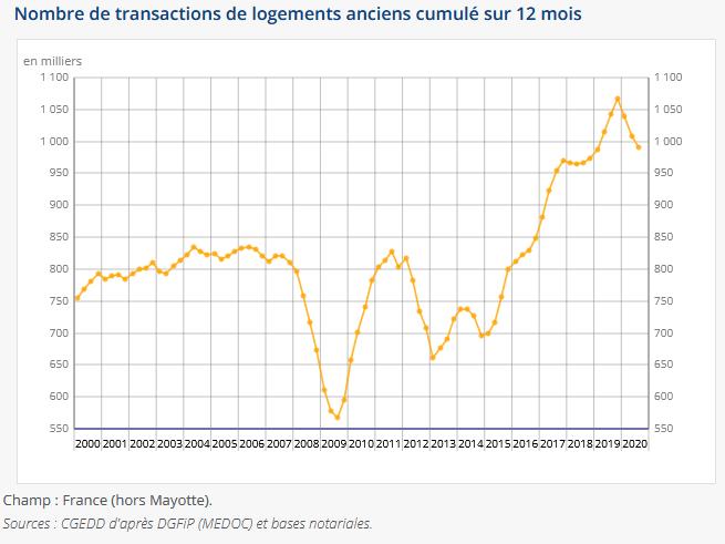 évolution du nombre de ventes immobilières en 2020
