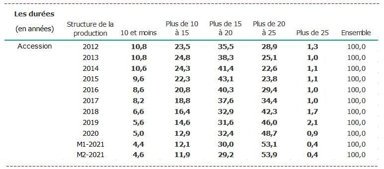 credit immobilier : évolution des durées