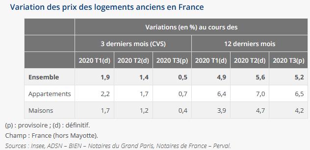 chiffres variations prix des maisons et appartements en France en 2020