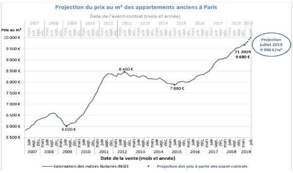 Immobilier juin 2019 : les chiffres et informations du mois