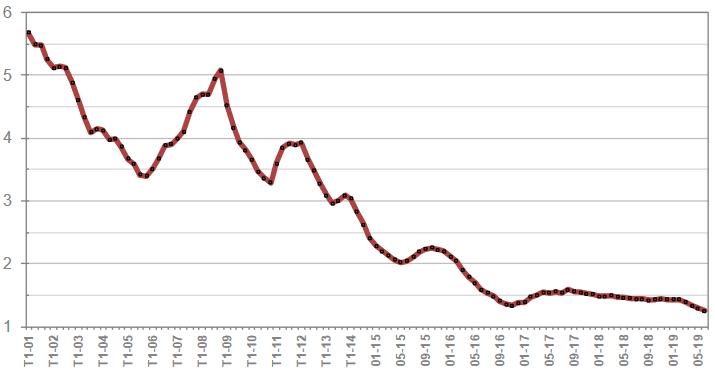Taux de crédit immobilier en juillet 2019