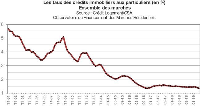 Taux d'emprunt immobilier en mai 2019