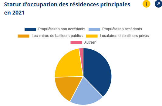 Nombre de propriétaires en France : en faut-il toujours plus ?