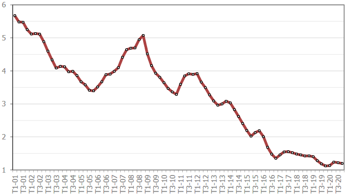 Taux credit immobilier : évolution des taux de prêt immobilier dans le temps