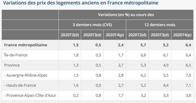 variation des prix de l'immobilier en mars 2021 par secteur géographique