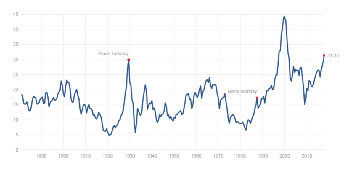 investir en période de récession