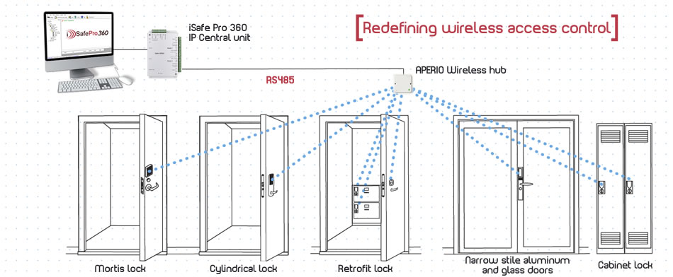 rs485 wiring boat light diagram immotec security and access control systems - isafepro 360