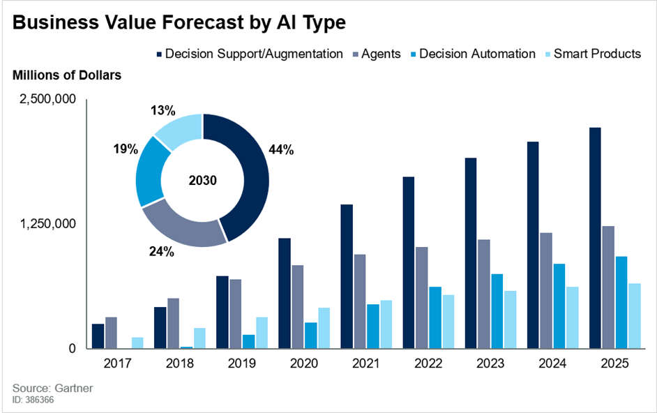 Top 10 Most Promising AI Projects to Watch in 2021