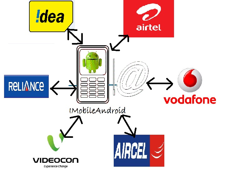 Prepaid Postpaid Number Portability Procedure in India - INTERNET