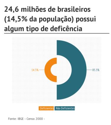 acessibilidade-no-brasil