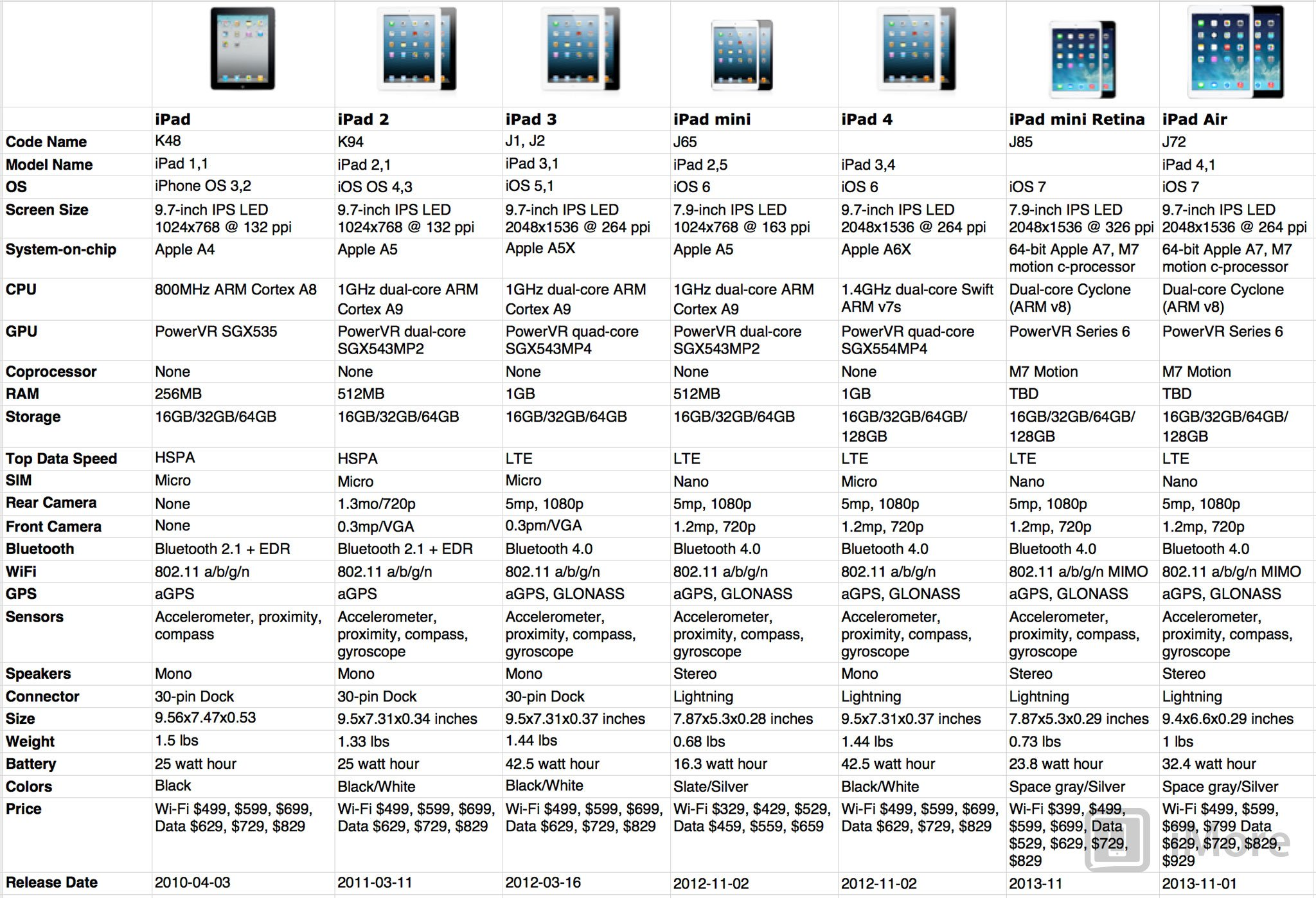Evolution of ipad specs over history also imore rh